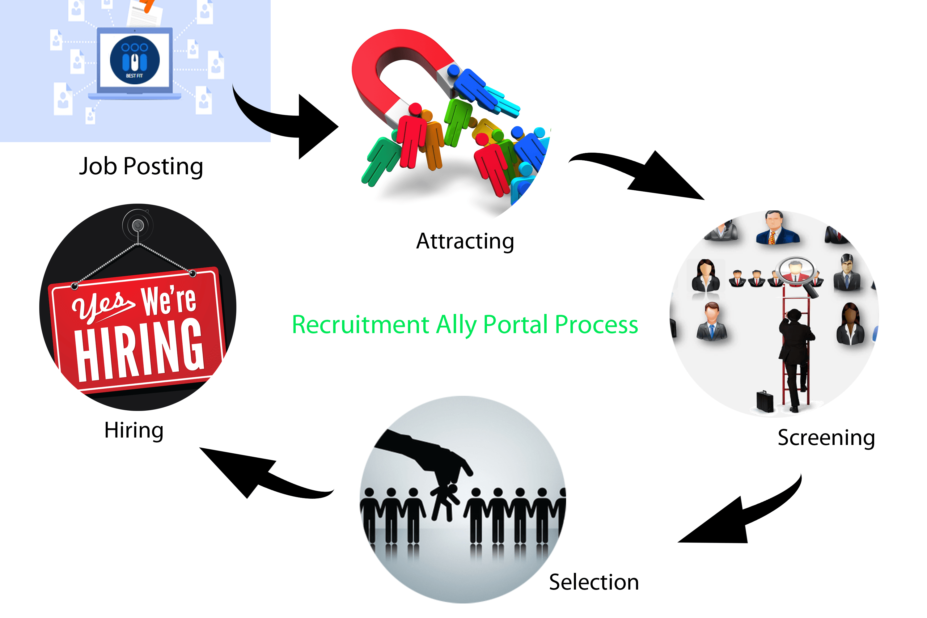 an online recruitment portal E-recruitment also known as online recruitment, its a practice of using technology  or internet or web-based resources such as job portal, social media etc.